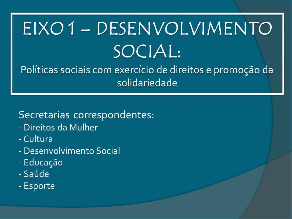 EIXO 1 – DESENVOLVIMENTO SOCIAL: Políticas sociais com exercício de direitos e promoção da solidariedade Secretarias correspondentes: - Direitos da Mulher - Cultura - Desenvolvimento Social - Educação - Saúde - Esporte