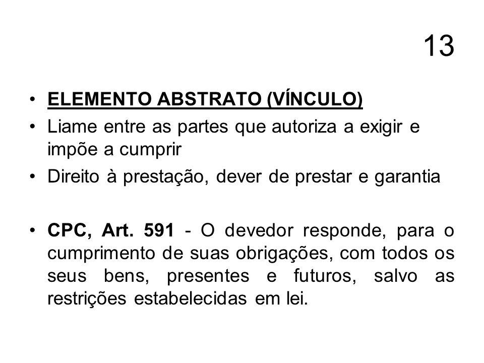 13 ELEMENTO ABSTRATO (VÍNCULO) Liame entre as partes que autoriza a exigir e impõe a cumprir Direito à prestação, dever de prestar e garantia CPC, Art