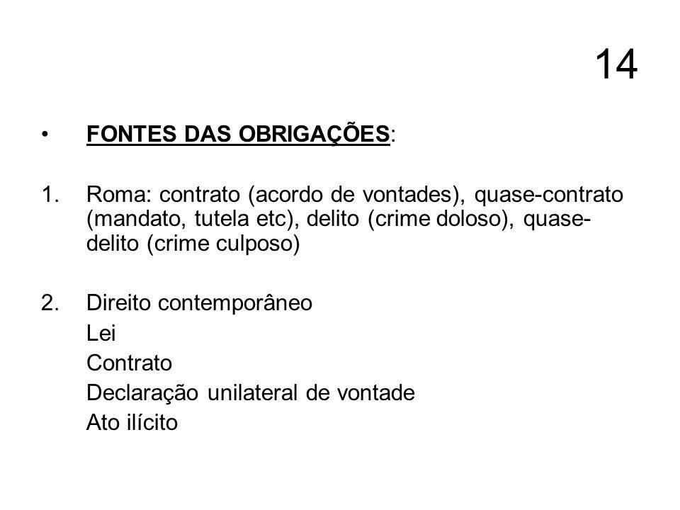 14 FONTES DAS OBRIGAÇÕES: 1.Roma: contrato (acordo de vontades), quase-contrato (mandato, tutela etc), delito (crime doloso), quase- delito (crime cul