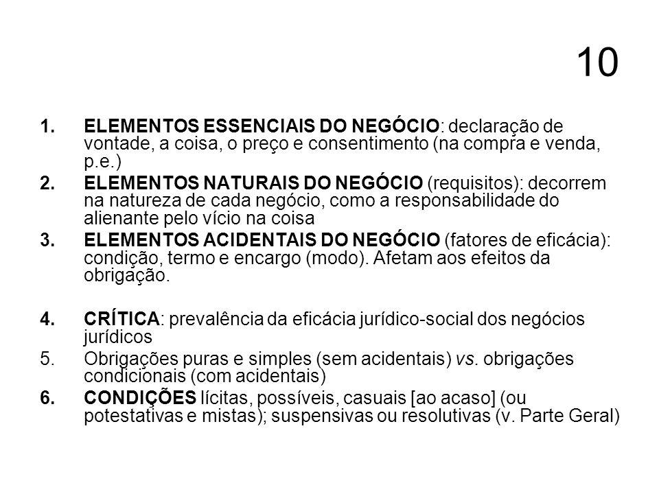 10 1.ELEMENTOS ESSENCIAIS DO NEGÓCIO: declaração de vontade, a coisa, o preço e consentimento (na compra e venda, p.e.) 2.ELEMENTOS NATURAIS DO NEGÓCIO (requisitos): decorrem na natureza de cada negócio, como a responsabilidade do alienante pelo vício na coisa 3.ELEMENTOS ACIDENTAIS DO NEGÓCIO (fatores de eficácia): condição, termo e encargo (modo).