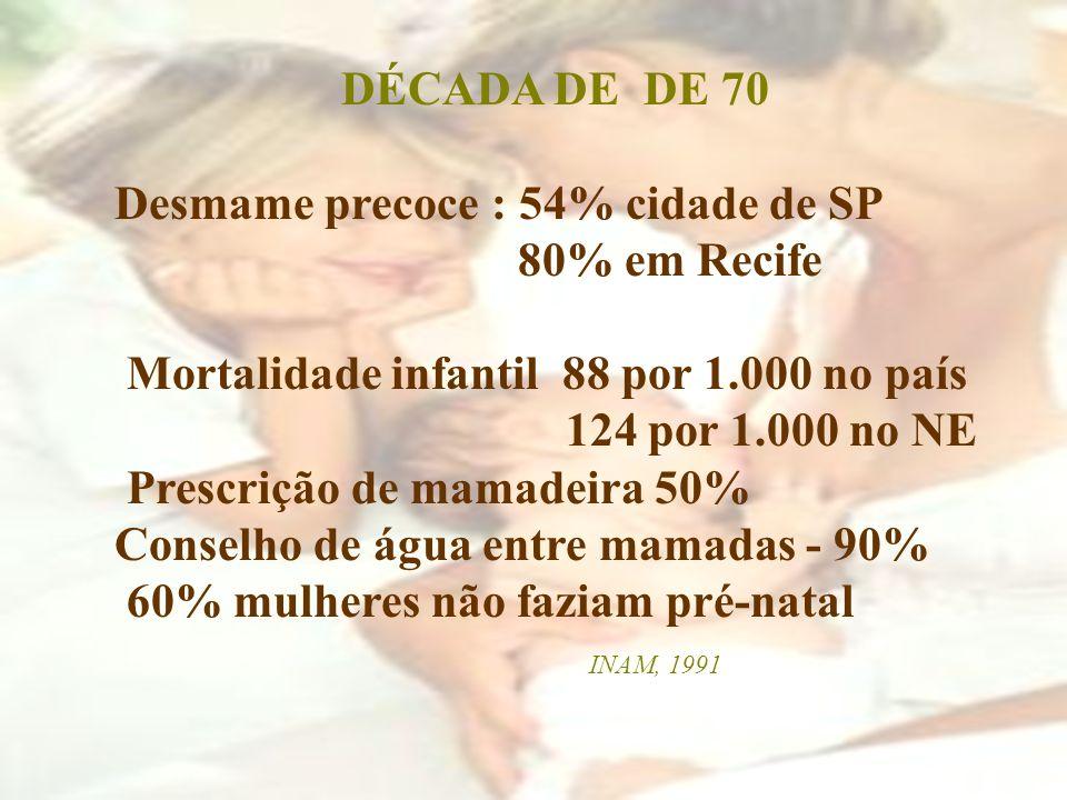 DÉCADA DE DE 70 Desmame precoce : 54% cidade de SP 80% em Recife Mortalidade infantil 88 por 1.000 no país 124 por 1.000 no NE Prescrição de mamadeira