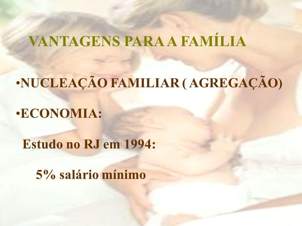 VANTAGENS PARA A FAMÍLIA NUCLEAÇÃO FAMILIAR ( AGREGAÇÃO) ECONOMIA: Estudo no RJ em 1994: 5% salário mínimo