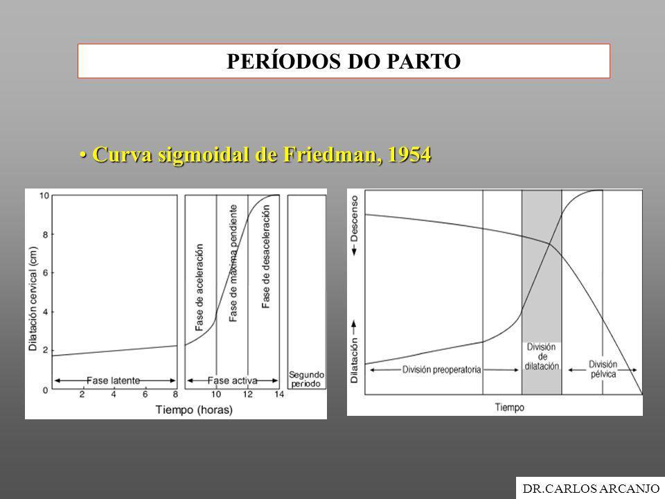 PERÍODOS DO PARTO DR.CARLOS ARCANJO Curva sigmoidal de Friedman, 1954 Curva sigmoidal de Friedman, 1954