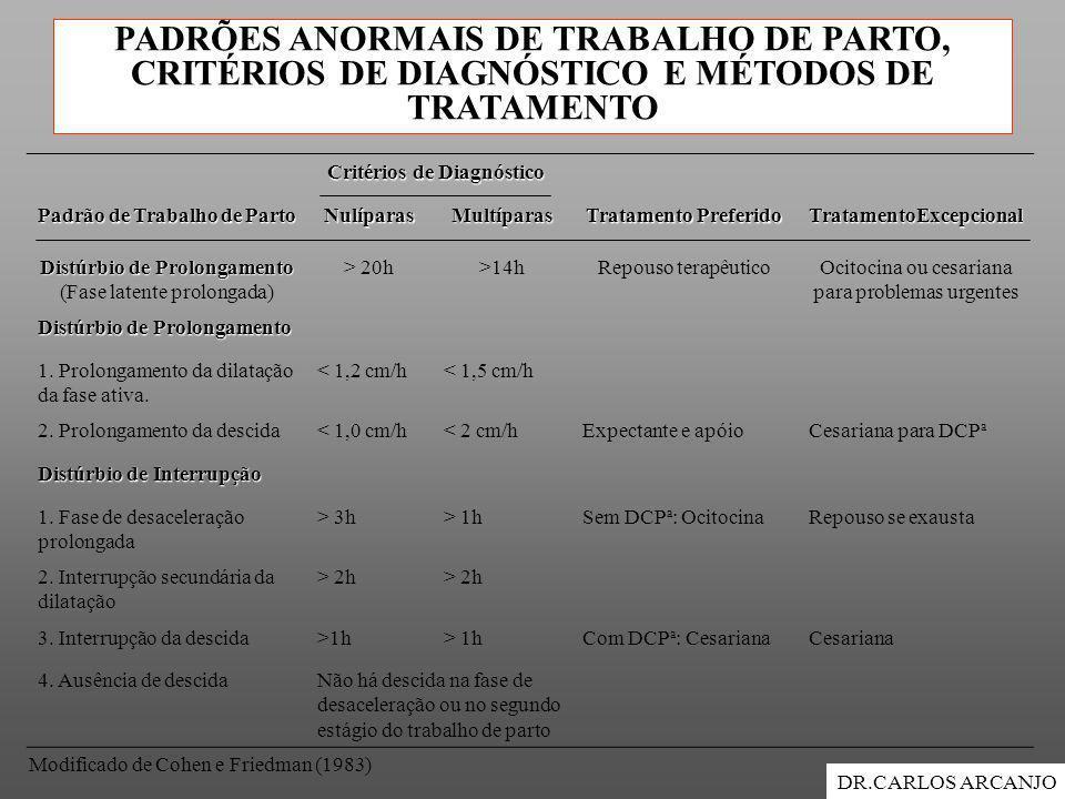 PADRÕES ANORMAIS DE TRABALHO DE PARTO, CRITÉRIOS DE DIAGNÓSTICO E MÉTODOS DE TRATAMENTO DR.CARLOS ARCANJO Critérios de Diagnóstico Critérios de Diagnó