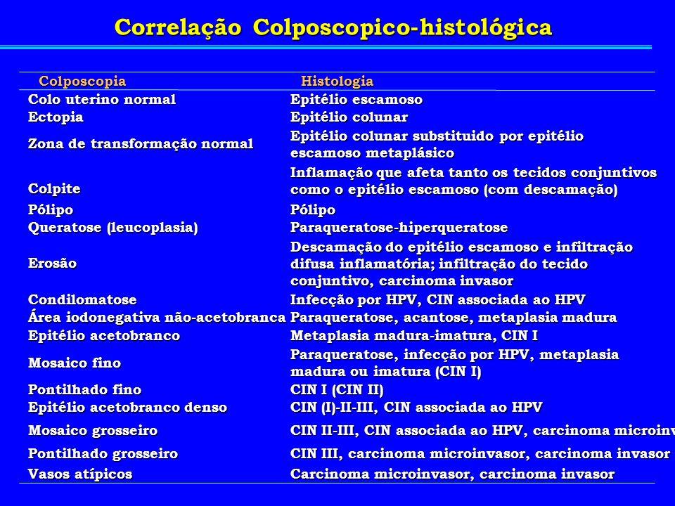 ColposcopiaHistologia Colo uterino normal Epitélio escamoso Ectopia Epitélio colunar Zona de transformação normal Epitélio colunar substituido por epi