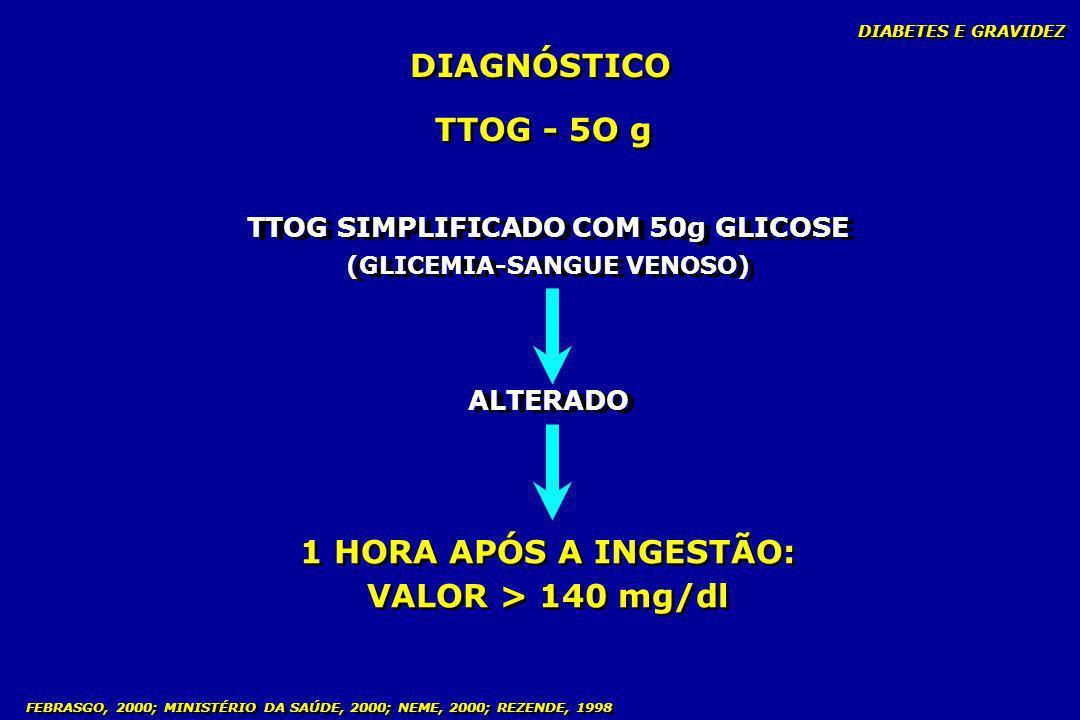 FEBRASGO, 2000; MINISTÉRIO DA SAÚDE, 2000; NEME, 2000; REZENDE, 1998 DIAGNÓSTICO TTOG - 5O g TTOG SIMPLIFICADO COM 50g GLICOSE (GLICEMIA-SANGUE VENOSO