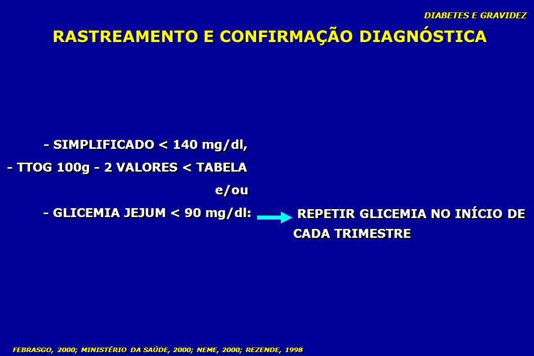 FEBRASGO, 2000; MINISTÉRIO DA SAÚDE, 2000; NEME, 2000; REZENDE, 1998 RASTREAMENTO E CONFIRMAÇÃO DIAGNÓSTICA - SIMPLIFICADO < 140 mg/dl, - TTOG 100g -
