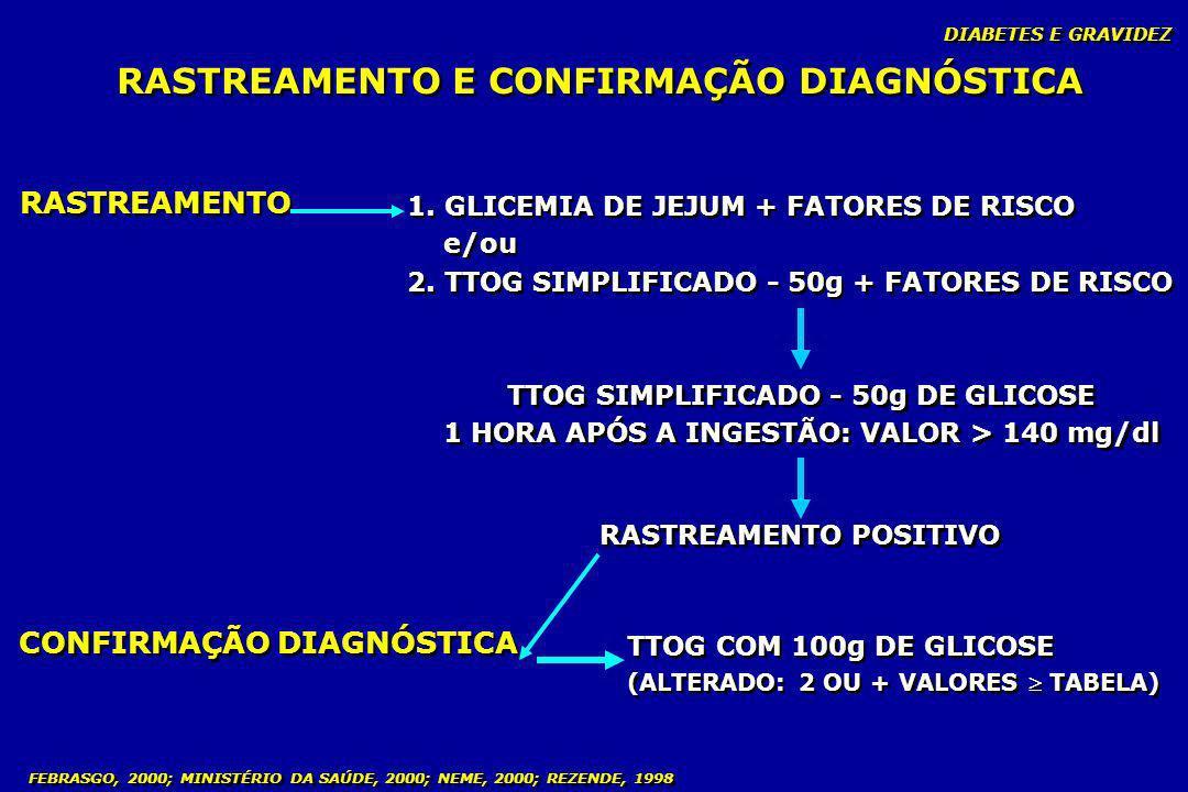 FEBRASGO, 2000; MINISTÉRIO DA SAÚDE, 2000; NEME, 2000; REZENDE, 1998 RASTREAMENTO E CONFIRMAÇÃO DIAGNÓSTICA RASTREAMENTO 1. GLICEMIA DE JEJUM + FATORE