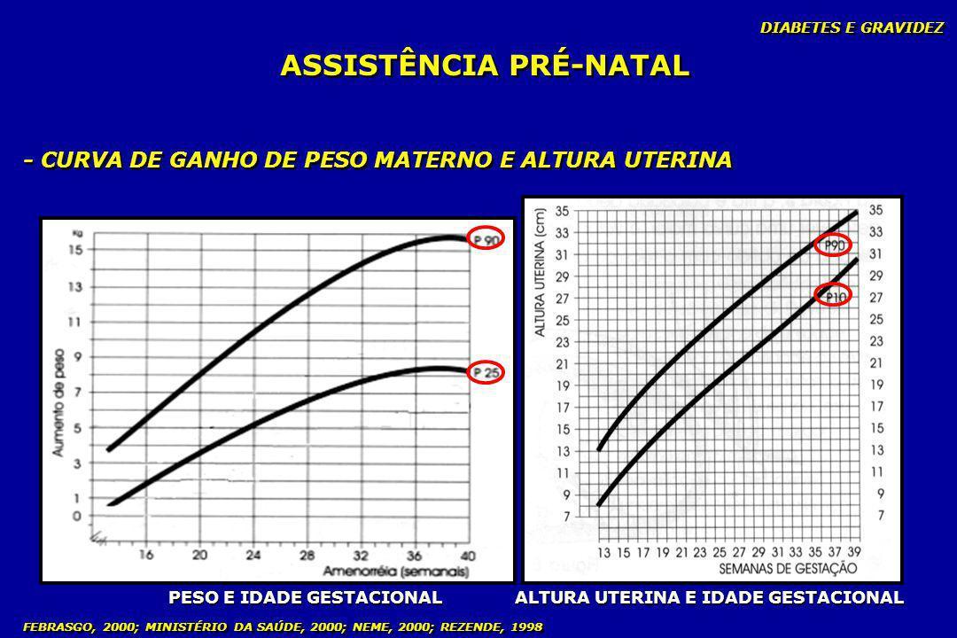 DIABETES E GRAVIDEZ FEBRASGO, 2000; MINISTÉRIO DA SAÚDE, 2000; NEME, 2000; REZENDE, 1998 ASSISTÊNCIA PRÉ-NATAL - CURVA DE GANHO DE PESO MATERNO E ALTU