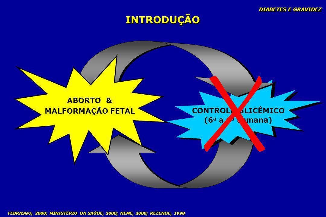 FEBRASGO, 2000; MINISTÉRIO DA SAÚDE, 2000; NEME, 2000; REZENDE, 1998 INTRODUÇÃO CONTROLE GLICÊMICO (6 a a 8 a semana) CONTROLE GLICÊMICO (6 a a 8 a se