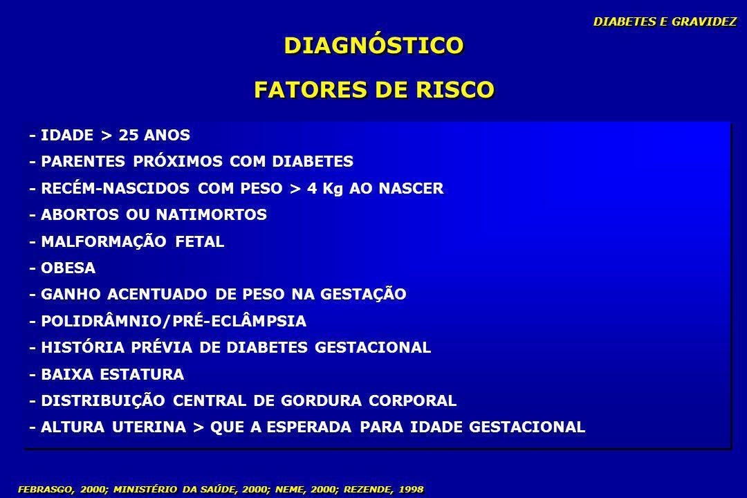 FEBRASGO, 2000; MINISTÉRIO DA SAÚDE, 2000; NEME, 2000; REZENDE, 1998 DIAGNÓSTICO FATORES DE RISCO - IDADE > 25 ANOS - PARENTES PRÓXIMOS COM DIABETES -