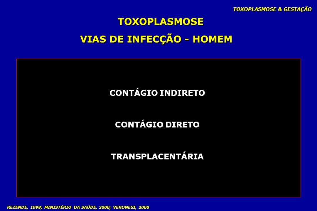 TOXOPLASMOSE & GESTAÇÃO TOXOPLASMOSE VIAS DE INFECÇÃO - HOMEM REZENDE, 1998; MINISTÉRIO DA SAÚDE, 2000; VERONESI, 2000 CONTÁGIO INDIRETO CONTÁGIO DIRE