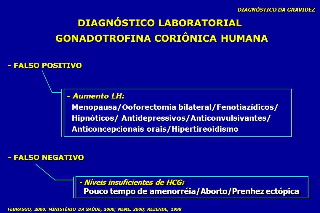 - Níveis insuficientes de HCG: Pouco tempo de amenorréia/Aborto/Prenhez ectópica - Níveis insuficientes de HCG: Pouco tempo de amenorréia/Aborto/Prenh