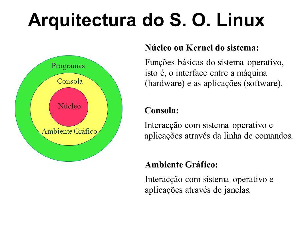 Arquitectura do S. O. Linux Núcleo Consola Programas Ambiente Gráfico Núcleo ou Kernel do sistema: Funções básicas do sistema operativo, isto é, o int