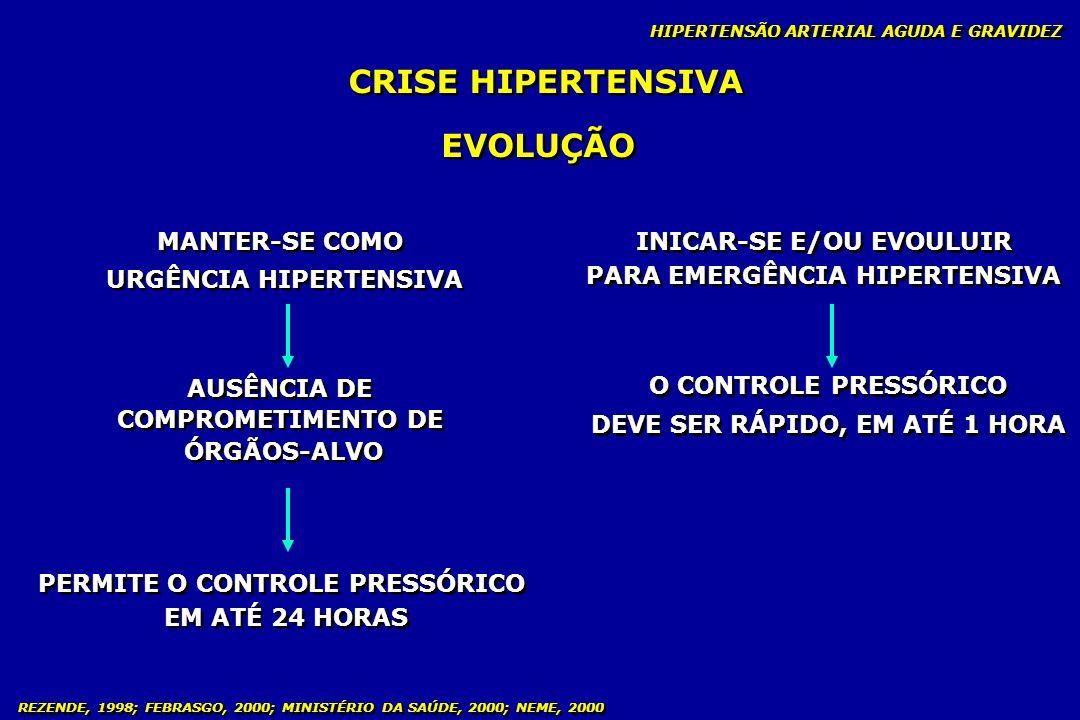 REZENDE, 1998; FEBRASGO, 2000; MINISTÉRIO DA SAÚDE, 2000; NEME, 2000 CRISE HIPERTENSIVA DEVIDO À IMPOSSIBILIDADE DE PREVISÃO NA EVOLUÇÃO DO QUADRO, DEVE SER REALIZADO: DEVIDO À IMPOSSIBILIDADE DE PREVISÃO NA EVOLUÇÃO DO QUADRO, DEVE SER REALIZADO: CONDUTA CONTROLES: SINAIS VITAIS MATERNO + VITABILIDADE FETAL CONTROLES: SINAIS VITAIS MATERNO + VITABILIDADE FETAL OBSERVAÇÃO DA GESTANTE POR 12 HORAS: AMBIENTE TRANQÜILO + TERAPIA ANTI-HIPERTENSIVA AGUDA OBSERVAÇÃO DA GESTANTE POR 12 HORAS: AMBIENTE TRANQÜILO + TERAPIA ANTI-HIPERTENSIVA AGUDA IDEAL INTERNAÇÃO HIPERTENSÃO ARTERIAL AGUDA E GRAVIDEZ