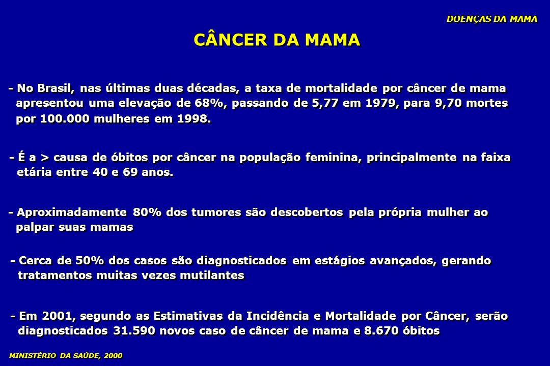 - No Brasil, nas últimas duas décadas, a taxa de mortalidade por câncer de mama apresentou uma elevação de 68%, passando de 5,77 em 1979, para 9,70 mo