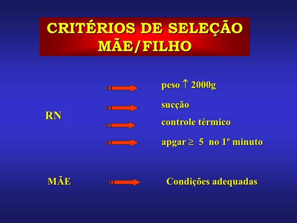 CRITÉRIOS DE SELEÇÃO MÃE/FILHO apgar 5 no 1º minuto RN MÃE Condições adequadas peso 2000g sucção controle térmico