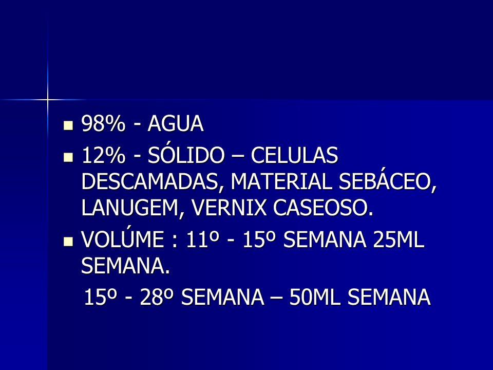 98% - AGUA 98% - AGUA 12% - SÓLIDO – CELULAS DESCAMADAS, MATERIAL SEBÁCEO, LANUGEM, VERNIX CASEOSO. 12% - SÓLIDO – CELULAS DESCAMADAS, MATERIAL SEBÁCE