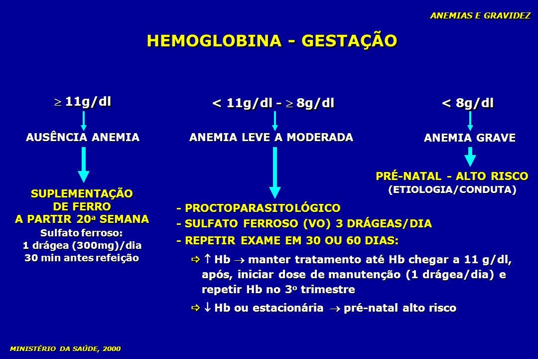 HEMOGLOBINA - GESTAÇÃO 11g/dl < 11g/dl - 8g/dl < 8g/dl AUSÊNCIA ANEMIA SUPLEMENTAÇÃO DE FERRO A PARTIR 20 a SEMANA Sulfato ferroso: 1 drágea (300mg)/d
