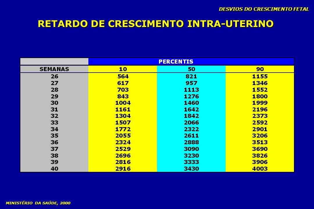 DESVIOS DO CRESCIMENTO FETAL RETARDO DE CRESCIMENTO INTRA-UTERINO MINISTÉRIO DA SAÚDE, 2000