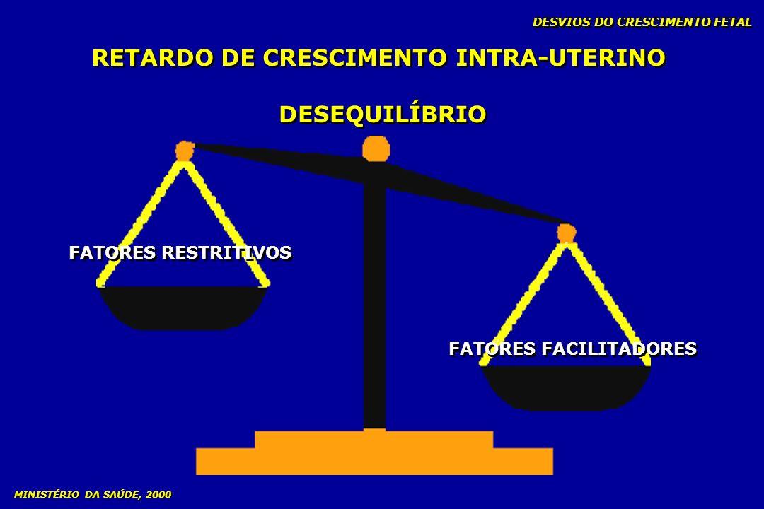 DESVIOS DO CRESCIMENTO FETAL RETARDO DE CRESCIMENTO INTRA-UTERINO DESEQUILÍBRIO FATORES RESTRITIVOS FATORES FACILITADORES MINISTÉRIO DA SAÚDE, 2000