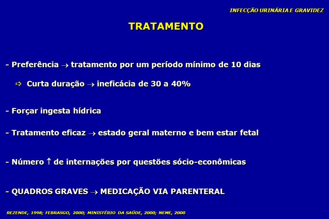 INFECÇÃO URINÁRIA E GRAVIDEZ TRATAMENTO - Preferência tratamento por um período mínimo de 10 dias Curta duração ineficácia de 30 a 40% - Forçar ingest