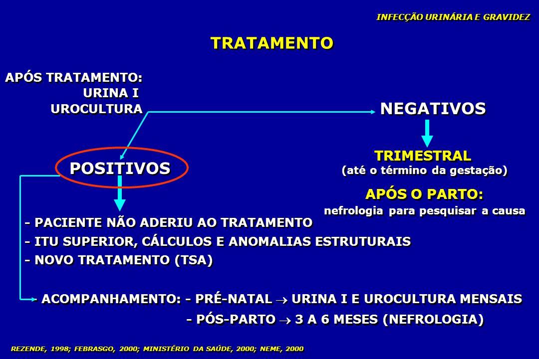 INFECÇÃO URINÁRIA E GRAVIDEZ TRATAMENTO APÓS TRATAMENTO: URINA I UROCULTURA APÓS TRATAMENTO: URINA I UROCULTURA NEGATIVOS POSITIVOS TRIMESTRAL (até o