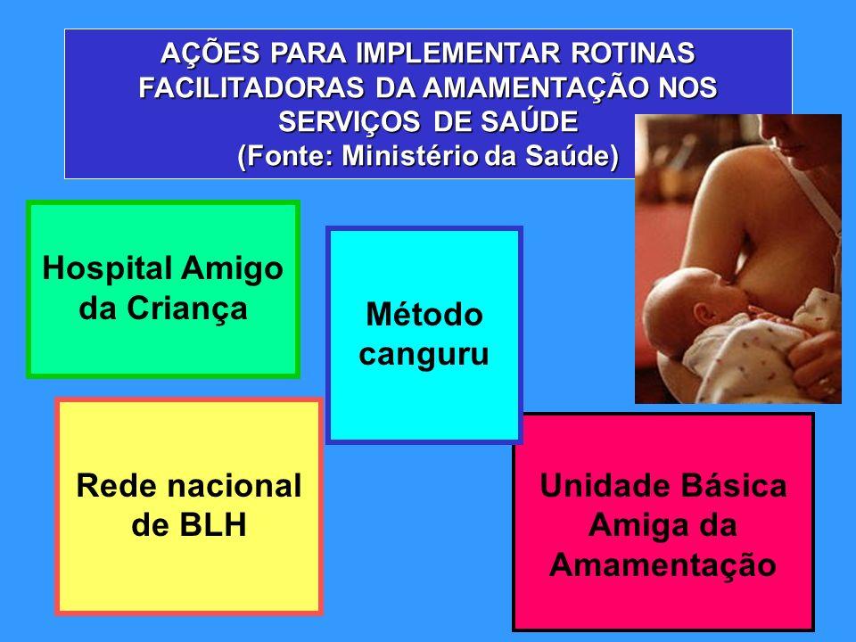 AÇÕES PARA IMPLEMENTAR ROTINAS FACILITADORAS DA AMAMENTAÇÃO NOS SERVIÇOS DE SAÚDE (Fonte: Ministério da Saúde) Hospital Amigo da Criança Unidade Básic
