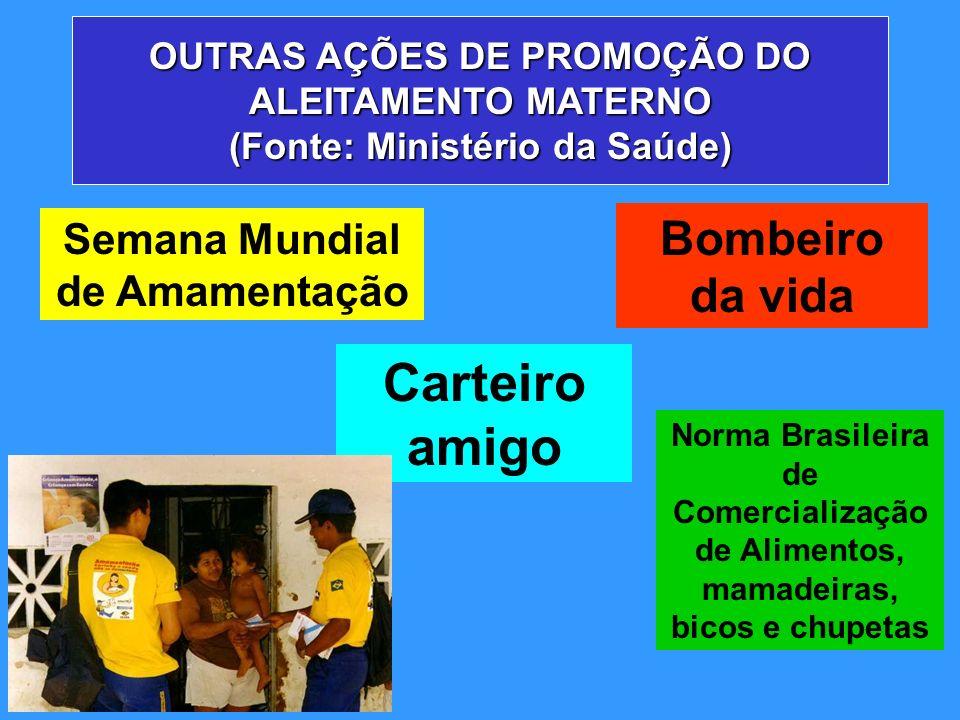 OUTRAS AÇÕES DE PROMOÇÃO DO ALEITAMENTO MATERNO (Fonte: Ministério da Saúde) Bombeiro da vida Carteiro amigo Semana Mundial de Amamentação Norma Brasi