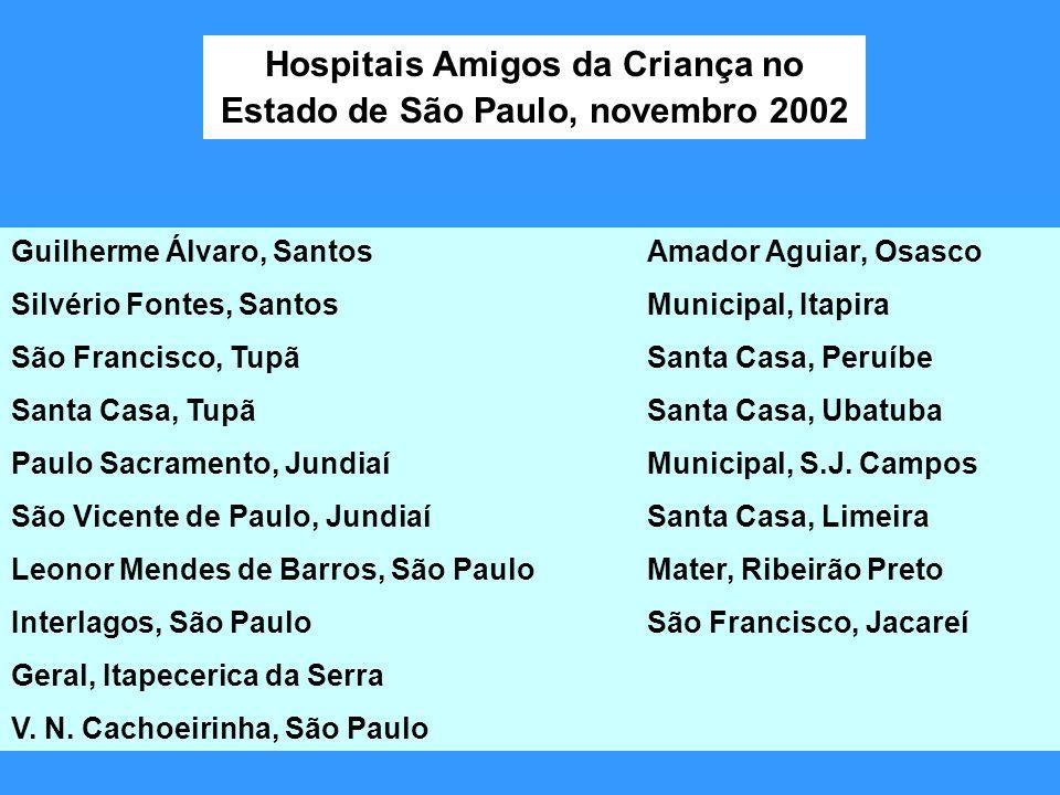 Hospitais Amigos da Criança no Estado de São Paulo, novembro 2002 Guilherme Álvaro, SantosAmador Aguiar, Osasco Silvério Fontes, SantosMunicipal, Itap