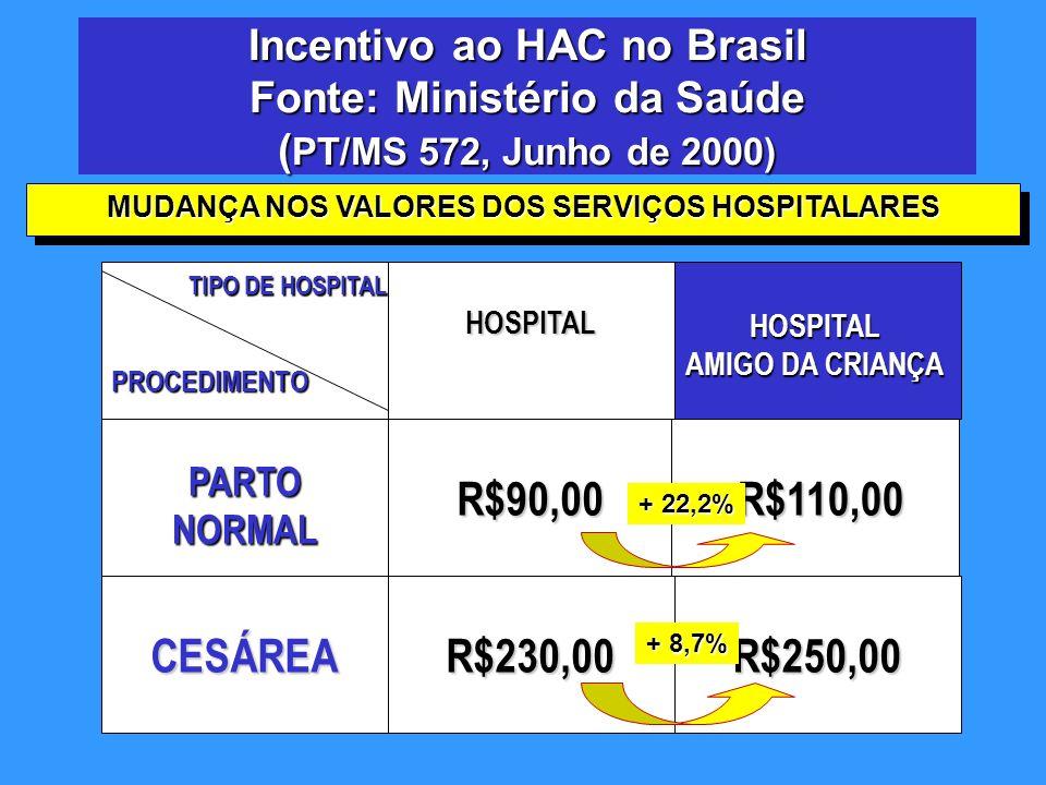 Incentivo ao HAC no Brasil Fonte: Ministério da Saúde ( PT/MS 572, Junho de 2000) HOSPITAL R$90,00 R$110,00 R$110,00 CESÁREAR$230,00R$250,00 PROCEDIME