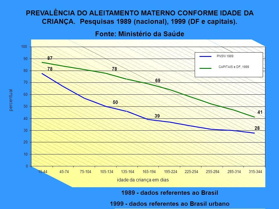 1989 - dados referentes ao Brasil 1999 - dados referentes ao Brasil urbano 78 50 39 28 87 78 69 41 0 10 20 30 40 50 60 70 80 90 100 15-4445-7475-10410