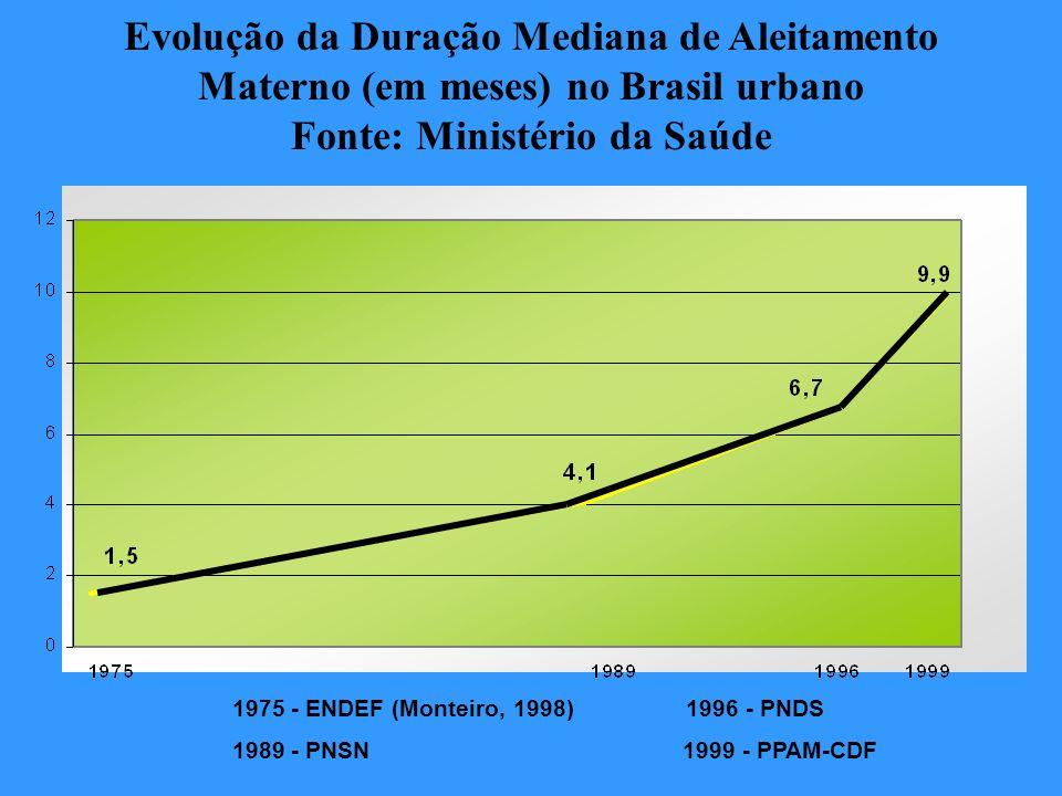 1975 - ENDEF (Monteiro, 1998) 1996 - PNDS 1989 - PNSN 1999 - PPAM-CDF Evolução da Duração Mediana de Aleitamento Materno (em meses) no Brasil urbano F