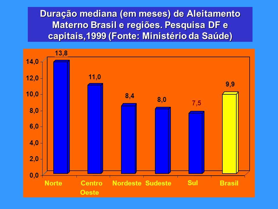 13,8 11,0 8,4 8,0 7,5 9,9 0,0 2,0 4,0 6,0 8,0 10,0 12,0 14,0 NorteCentro - Oeste NordesteSudeste Sul Brasil Duração mediana (em meses) de Aleitamento