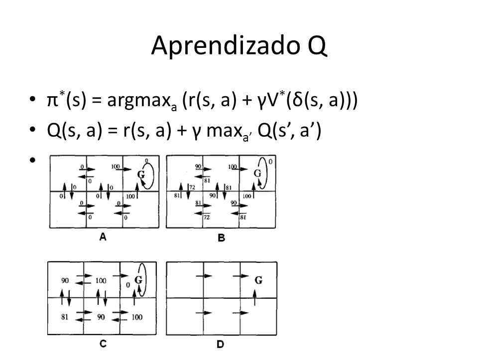 Aprendizado Q Função APRENDIZADO_Q Variáveis estáticas: Grupo de estados S; Grupo de ações A; Estados s, s; Ações a, a; Tabela de valores S x A; 1.Para todo s 2.