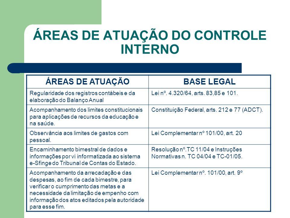 ÁREAS DE ATUAÇÃO DO CONTROLE INTERNO ÁREAS DE ATUAÇÃOBASE LEGAL Regularidade dos registros contábeis e da elaboração do Balanço Anual Lei nº. 4.320/64