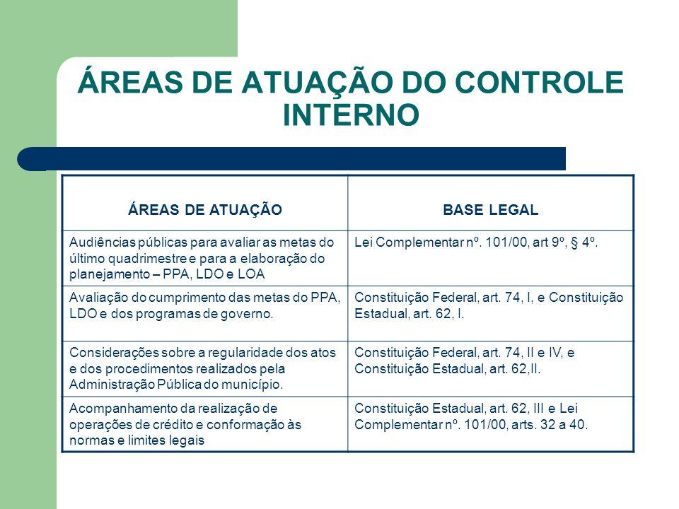 ÁREAS DE ATUAÇÃO DO CONTROLE INTERNO ÁREAS DE ATUAÇÃOBASE LEGAL Audiências públicas para avaliar as metas do último quadrimestre e para a elaboração d