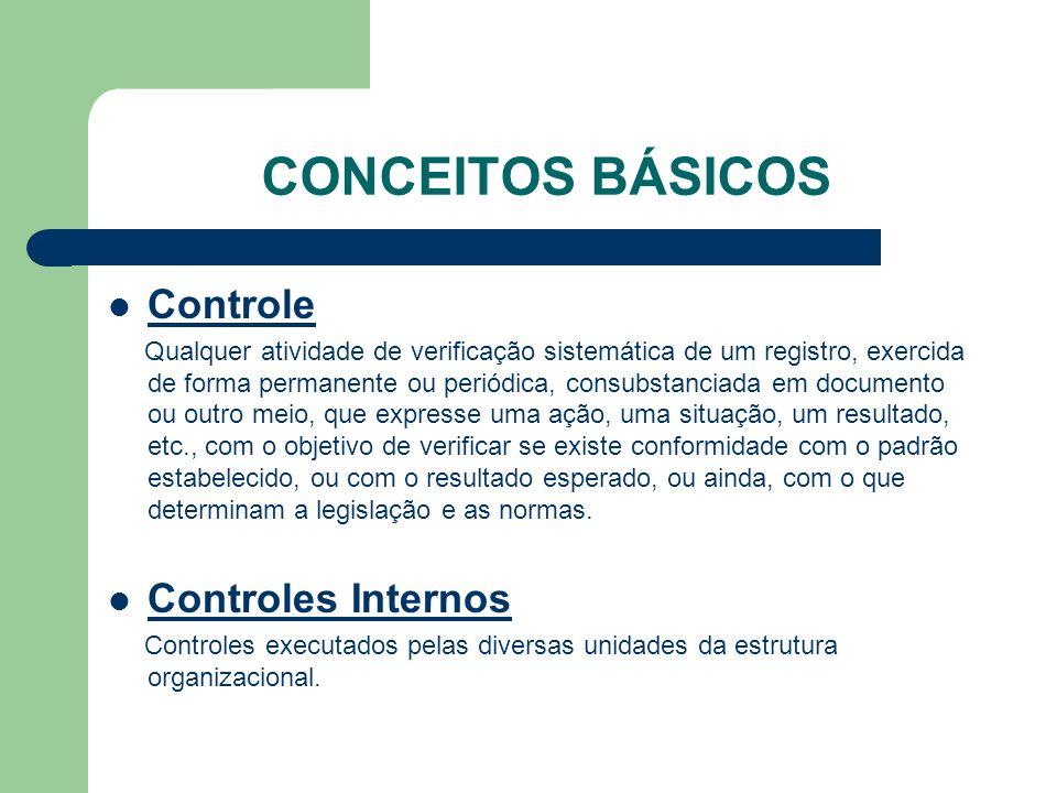 CONCEITOS BÁSICOS Sistema de controle interno Conjunto de normas, atividades, procedimentos, métodos, rotinas, bem como de unidades da estrutura organizacional da Administração Pública estadual ou municipal com atuação articulada, visando o controle interno da gestão administrativa.