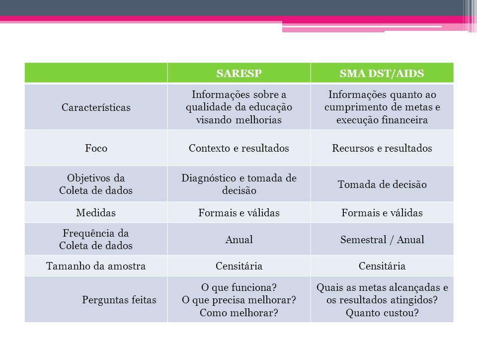 SARESPSMA DST/AIDS Características Informações sobre a qualidade da educação visando melhorias Informações quanto ao cumprimento de metas e execução f
