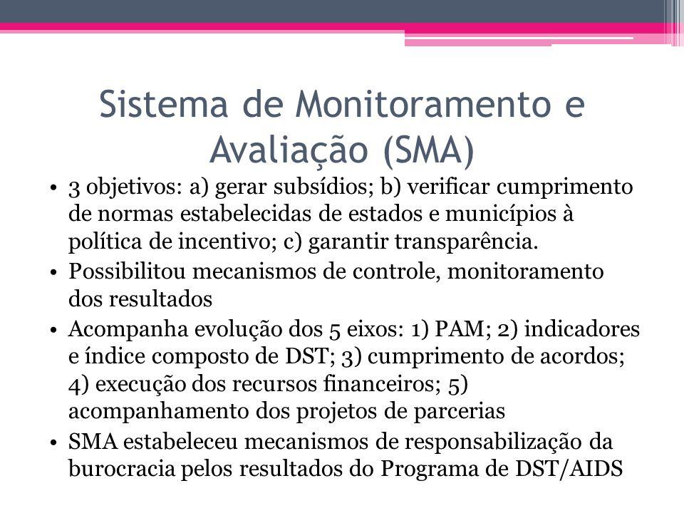 Sistema de Monitoramento e Avaliação (SMA) 3 objetivos: a) gerar subsídios; b) verificar cumprimento de normas estabelecidas de estados e municípios à