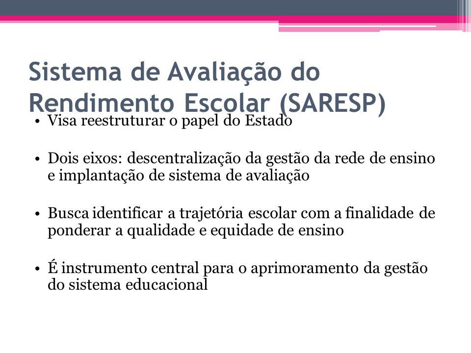 Sistema de Avaliação do Rendimento Escolar (SARESP) Visa reestruturar o papel do Estado Dois eixos: descentralização da gestão da rede de ensino e imp