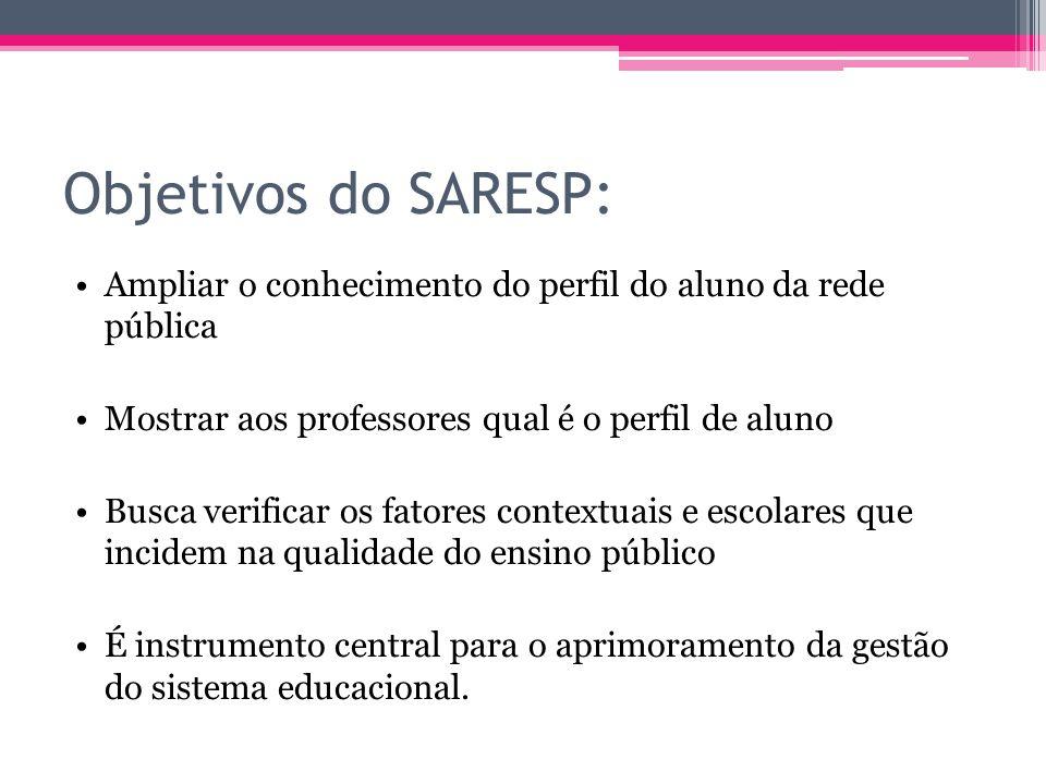 Objetivos do SARESP: Ampliar o conhecimento do perfil do aluno da rede pública Mostrar aos professores qual é o perfil de aluno Busca verificar os fat