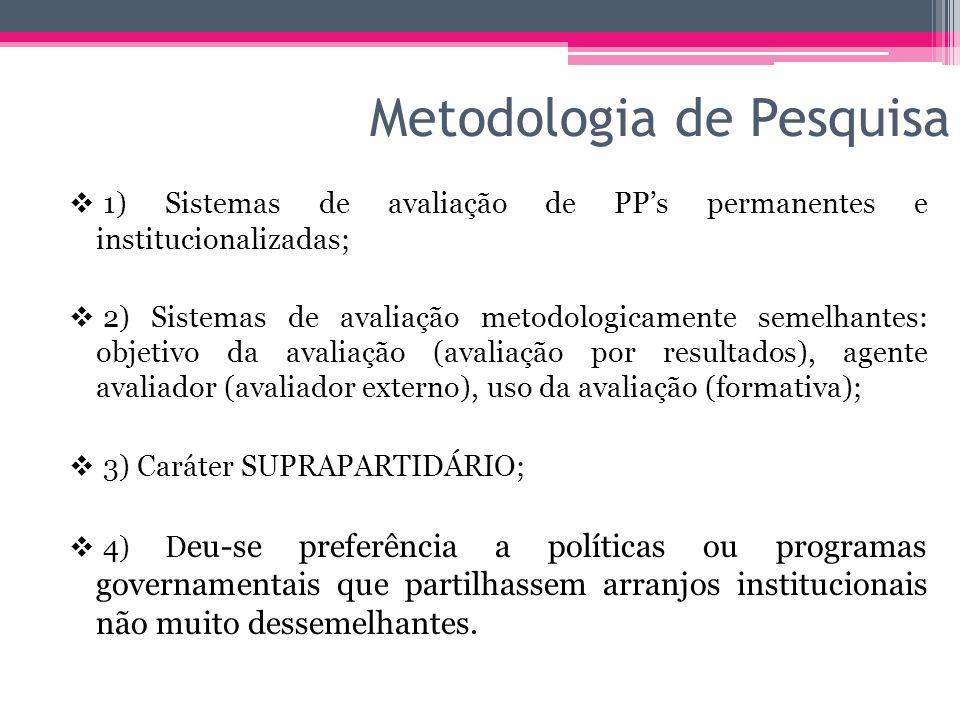 Metodologia de Pesquisa 1) Sistemas de avaliação de PPs permanentes e institucionalizadas; 2) Sistemas de avaliação metodologicamente semelhantes: obj