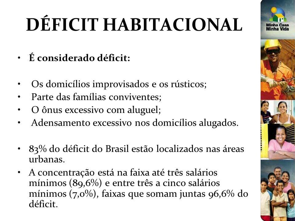 DÉFICIT HABITACIONAL É considerado déficit: Os domicílios improvisados e os rústicos; Parte das famílias conviventes; O ônus excessivo com aluguel; Ad