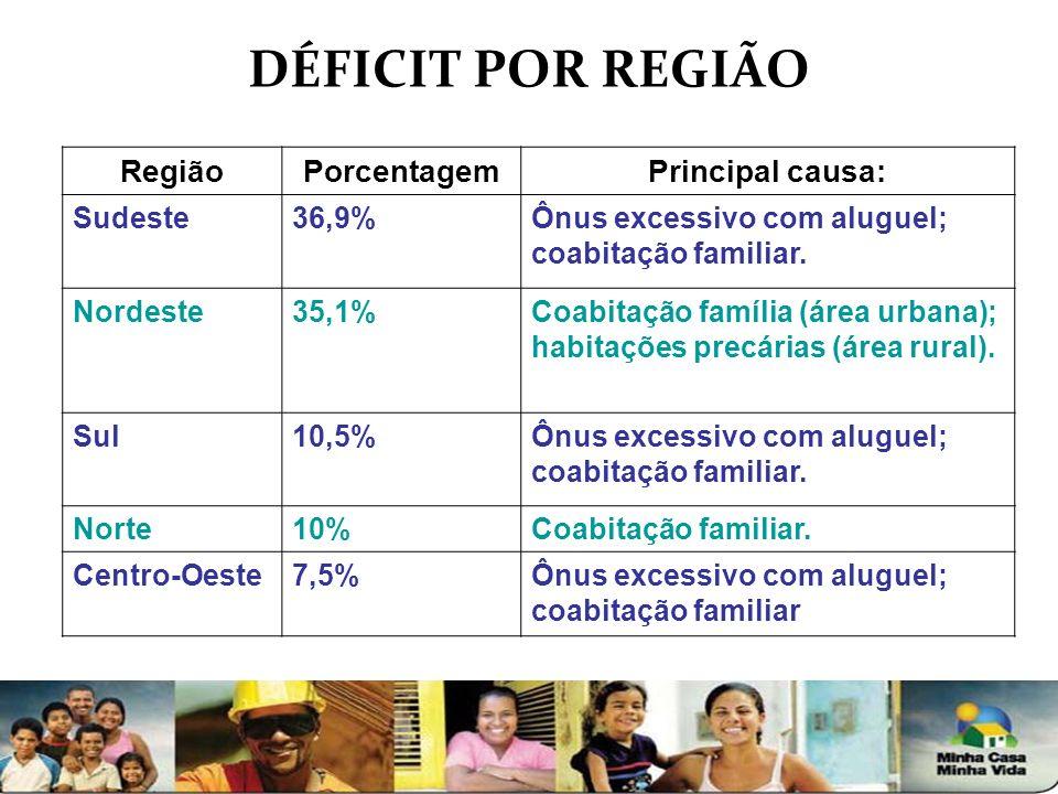 DÉFICIT POR REGIÃO RegiãoPorcentagemPrincipal causa: Sudeste36,9%Ônus excessivo com aluguel; coabitação familiar. Nordeste35,1%Coabitação família (áre