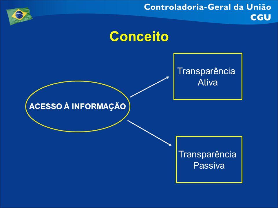 ACESSO À INFORMAÇÃO Transparência Ativa Transparência Passiva Conceito