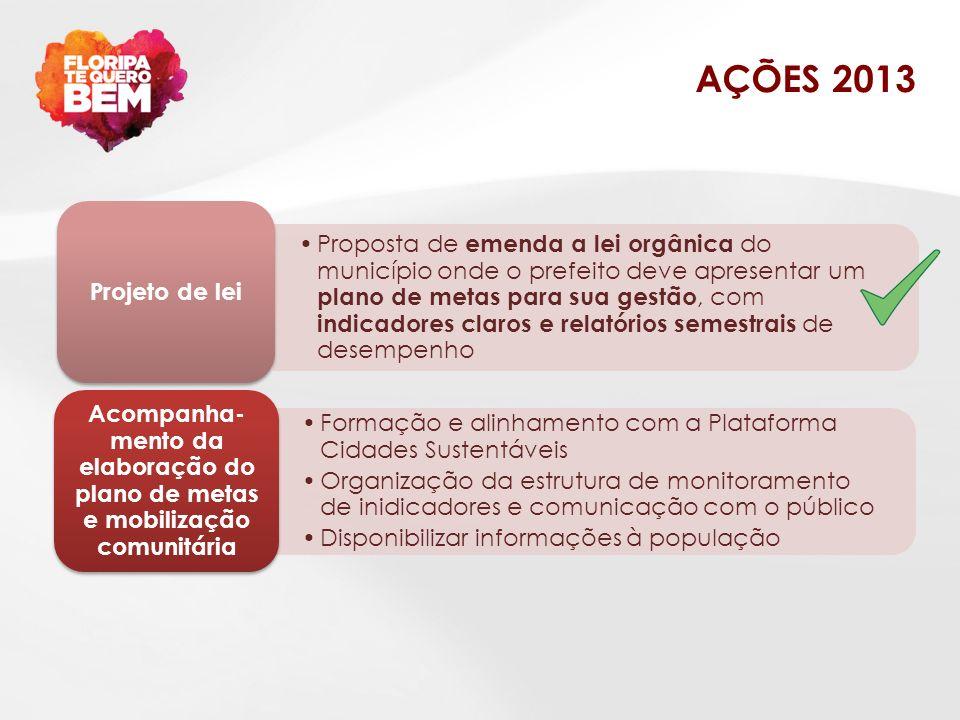 AÇÕES 2013 Formação e alinhamento com a Plataforma Cidades Sustentáveis Organização da estrutura de monitoramento de inidicadores e comunicação com o