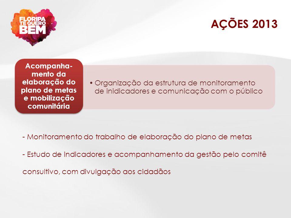 AÇÕES 2013 Organização da estrutura de monitoramento de inidicadores e comunicação com o público Acompanha- mento da elaboração do plano de metas e mo