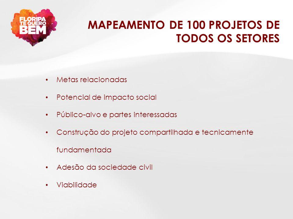 MAPEAMENTO DE 100 PROJETOS DE TODOS OS SETORES Metas relacionadas Potencial de impacto social Público-alvo e partes interessadas Construção do projeto