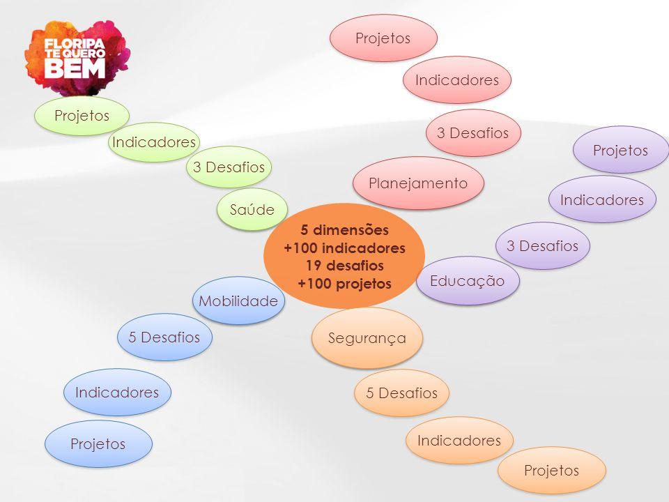 Planejamento Saúde Educação Mobilidade 3 Desafios Indicadores 3 Desafios Indicadores 5 Desafios Indicadores 3 Desafios Indicadores 5 dimensões +100 in